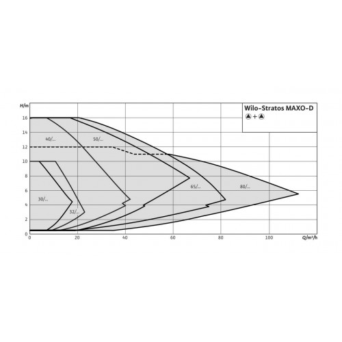 Циркуляционный насос  Wilo Stratos MAXO-D 50/0,5-9 PN16