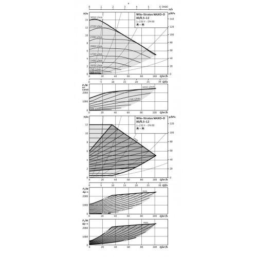 Циркуляционный насос Wilo Stratos MAXO-D 80/0,5-12 16 bar