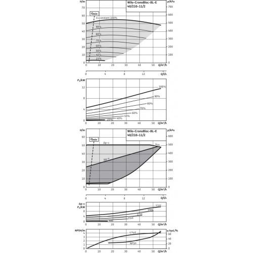 Блочный насос  Wilo BL-E40/210-11/2