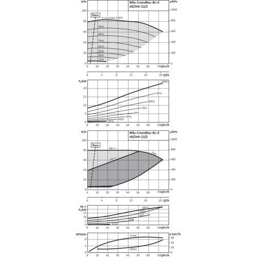 Блочный насос  Wilo BL-E40/240-22/2