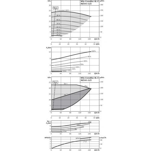 Блочный насос  Wilo BL-E80/145-11/2