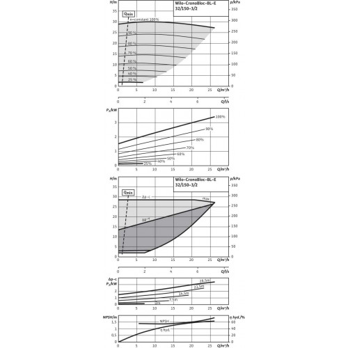 Блочный насос  Wilo BL-E32/150-3/2
