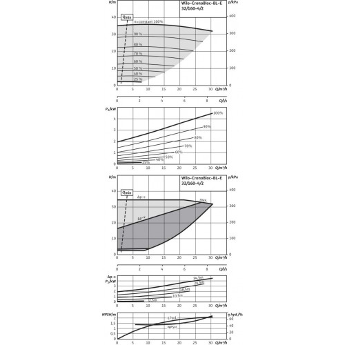 Блочный насос  Wilo BL-E32/160-4/2