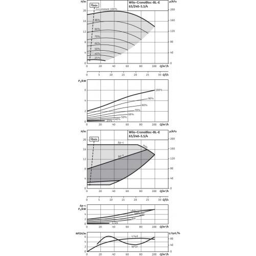Блочный насос  Wilo BL-E65/240-5,5/4