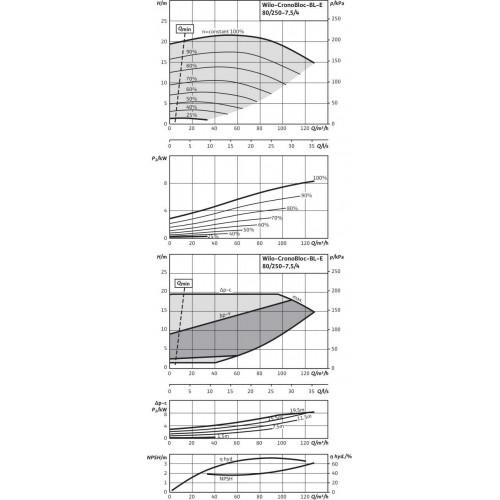 Блочный насос  Wilo BL-E80/250-7,5/4
