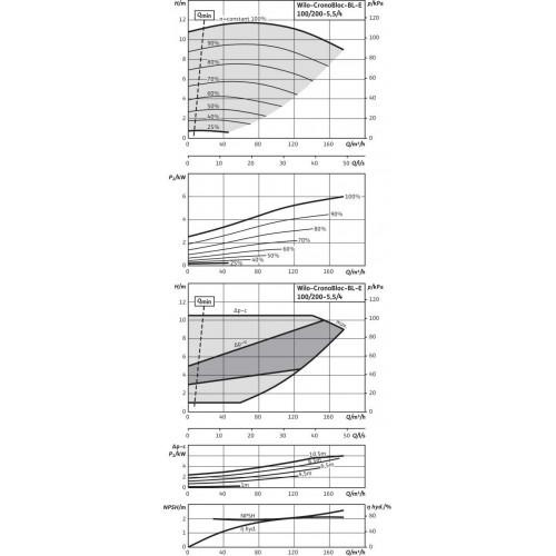 Блочный насос  Wilo BL-E100/200-5,5/4