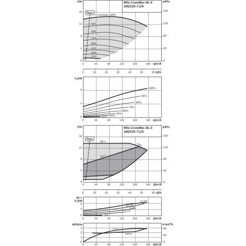 Блочный насос  Wilo BL-E100/220-7,5/4