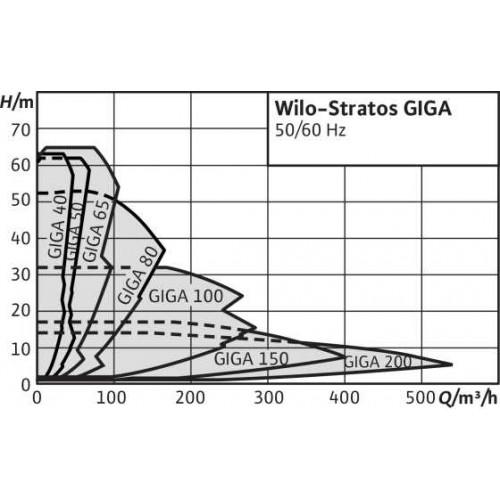 Циркуляционный насос Wilo Stratos GIGA 80/4-53/22