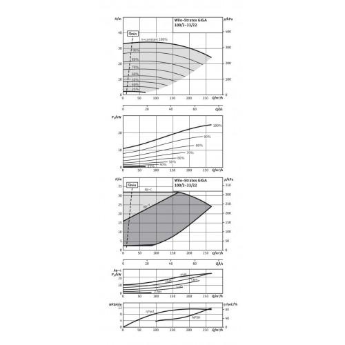 Циркуляционный насос Wilo Stratos GIGA 100/3-33/22