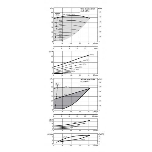 Циркуляционный насос Wilo Stratos GIGA 65/3-49/15-R1