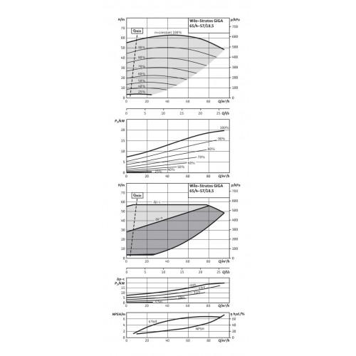 Циркуляционный насос Wilo Stratos GIGA 65/4-57/18,5-R1
