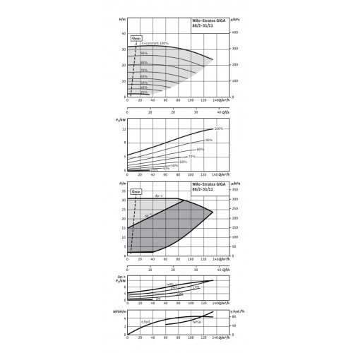 Циркуляционный насос Wilo Stratos GIGA 80/2-31/11-R1