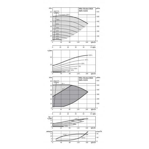 Циркуляционный насос Wilo Stratos GIGA 80/4-53/22-R1