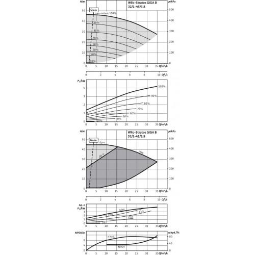 Циркуляционный насос Wilo Stratos GIGA B 32/1-45/3,8