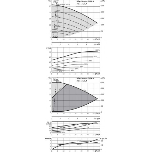 Циркуляционный насос  Wilo Stratos GIGA B 32/1-25/1,9