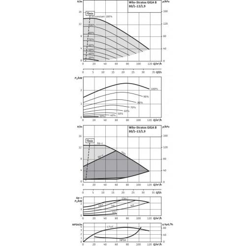 Циркуляционный насос  Wilo Stratos GIGA B 80/1-13/1,9