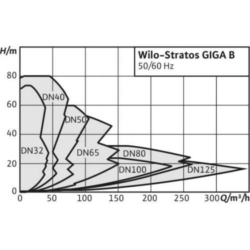 Циркуляционный насос  Wilo Stratos GIGA B 80/1-32/5,6