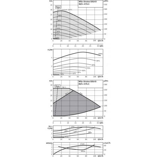 Циркуляционный насос  Wilo Stratos GIGA B 80/1-27/4,5