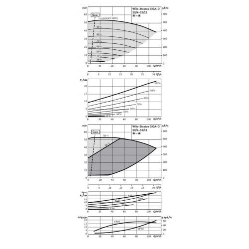 Циркуляционный насос Wilo Stratos GIGA-D 50/4-53/11