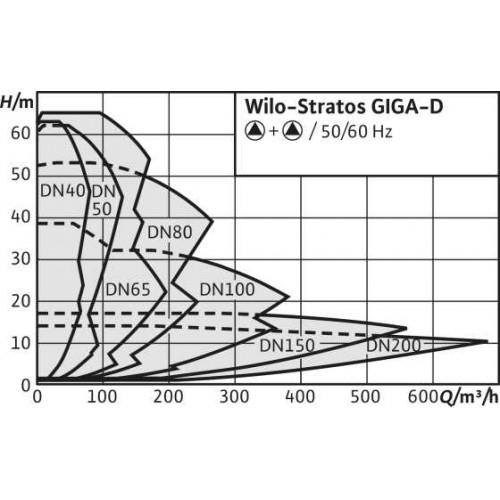 Циркуляционный насос Wilo Stratos GIGA-D 50/4-62/15