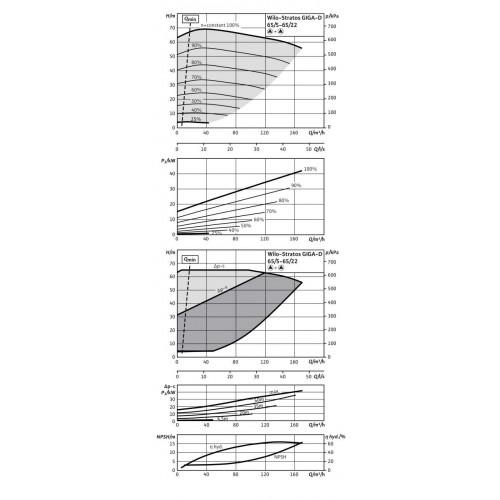 Циркуляционный насос Wilo Stratos GIGA-D 65/5-65/22