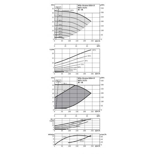 Циркуляционный насос Wilo Stratos GIGA-D 80/2-31/11