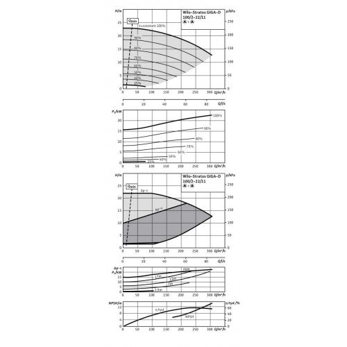 Циркуляционный насос Wilo Stratos GIGA-D 100/2-22/11