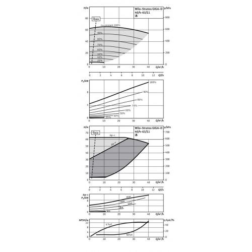 Циркуляционный насос Wilo Stratos GIGA-D 40/4-63/11-R1