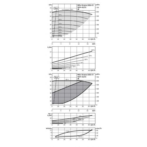 Циркуляционный насос Wilo Stratos GIGA-D 50/4-62/15-R1