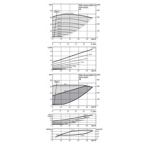 Циркуляционный насос Wilo Stratos GIGA-D 65/5-65/22-R1