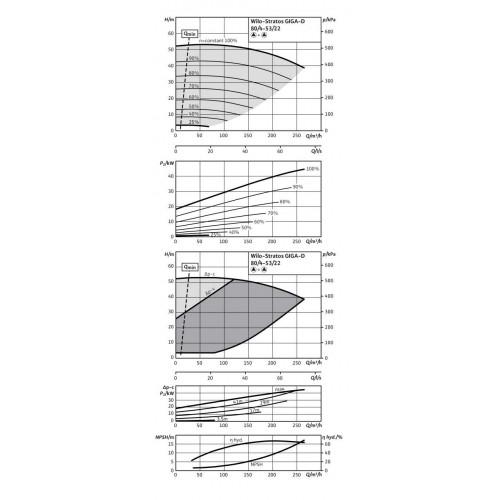 Циркуляционный насос Wilo Stratos GIGA-D 80/4-53/22-R1