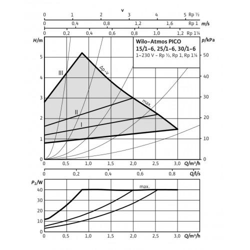 Циркуляционный насос Wilo Atmos PICO 25/1-6-130