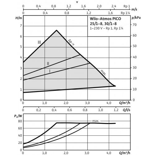 Циркуляционный насос Wilo Atmos PICO 25/1-8 + гайки в подарок!