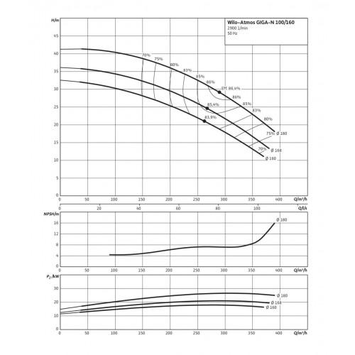 Одноступенчатый насос Wilo Atmos GIGA-N 100/160-30/2