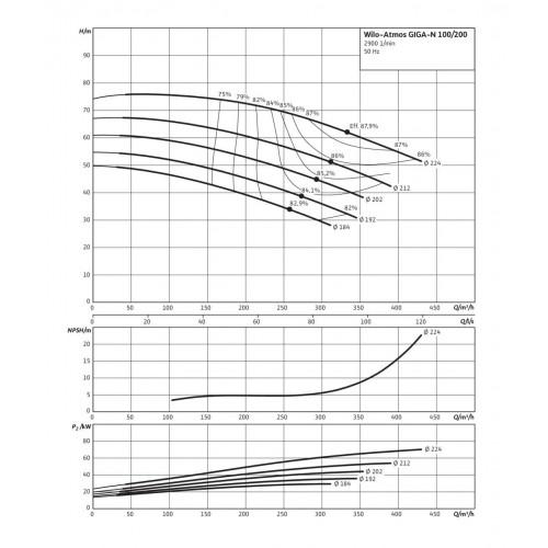 Одноступенчатый насос Wilo Atmos GIGA-N 100/200-37/2