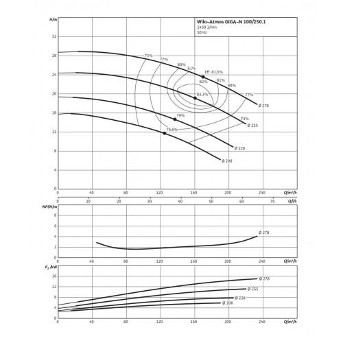 Одноступенчатый насос Wilo Atmos GIGA-N 100/250-5,5/4