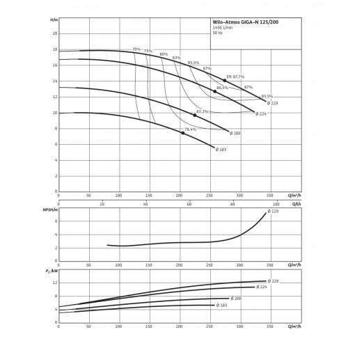 Одноступенчатый насос Wilo Atmos GIGA-N 125/200-5,5/4