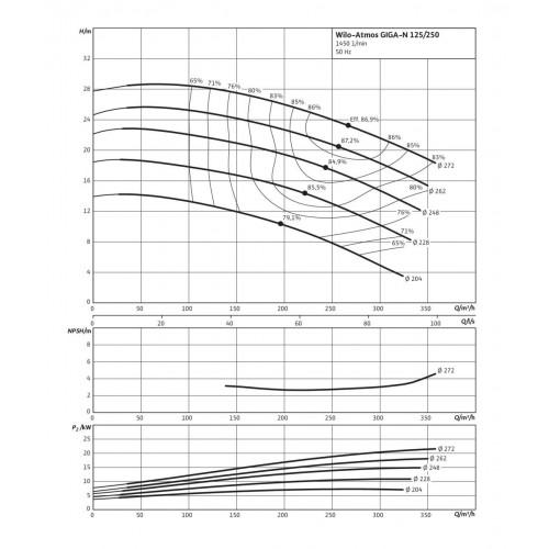 Одноступенчатый насос Wilo Atmos GIGA-N 125/250-22/4