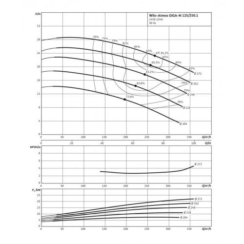 Одноступенчатый насос Wilo Atmos GIGA-N 125/250-7,5/4
