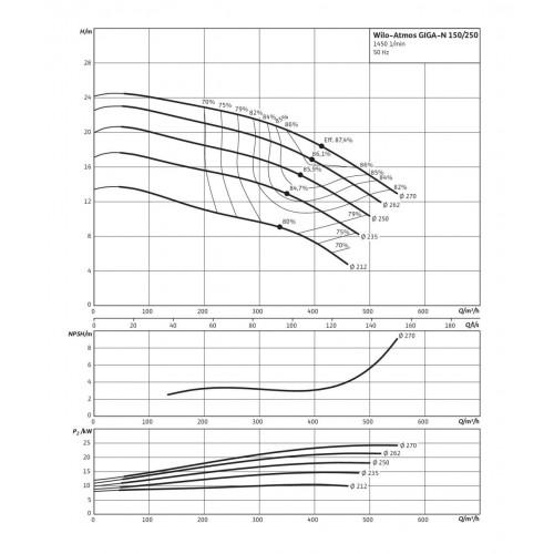 Одноступенчатый насос Wilo Atmos GIGA-N 150/250-15/4