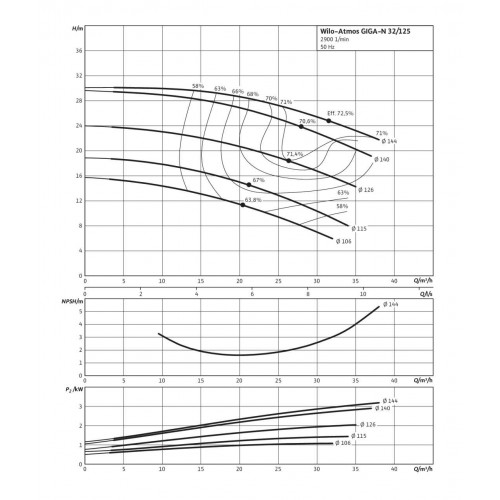 Одноступенчатый насос Wilo Atmos GIGA-N 32/125-2,2/2