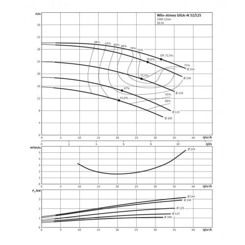 Одноступенчатый насос Wilo Atmos GIGA-N 32/125-3/2