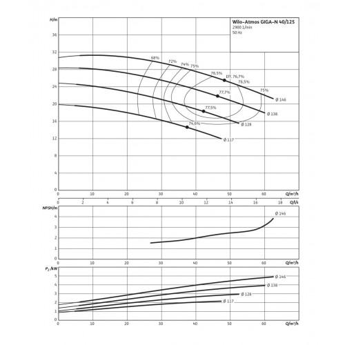 Одноступенчатый насос Wilo Atmos GIGA-N 40/125-3/2