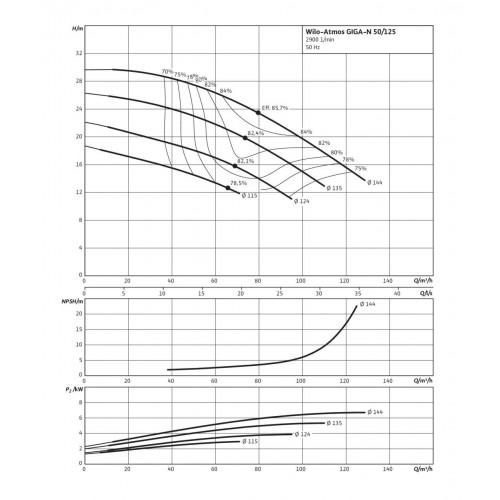 Одноступенчатый насос Wilo Atmos GIGA-N 50/125-5,5/2
