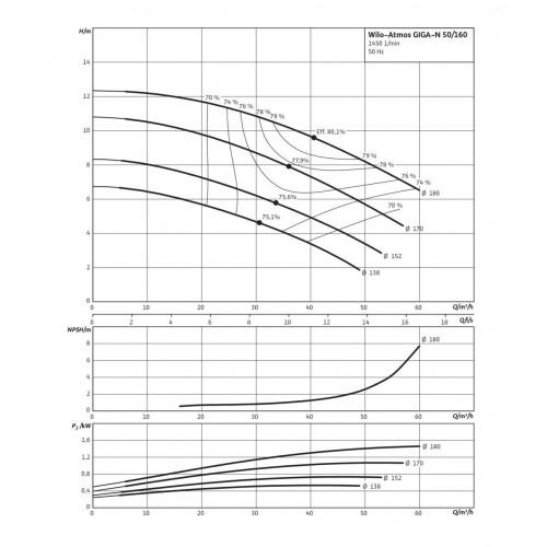 Одноступенчатый насос Wilo Atmos GIGA-N 50/160-0,55/4
