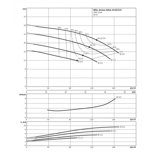 Одноступенчатый насос Wilo Atmos GIGA-N 65/125-7,5/2