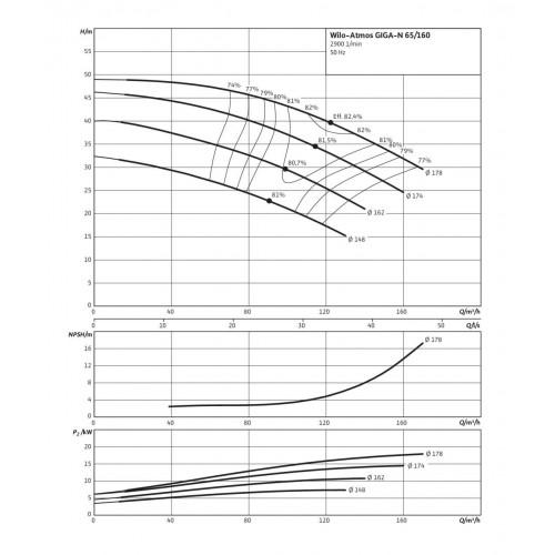 Одноступенчатый насос Wilo Atmos GIGA-N 65/160-15/2