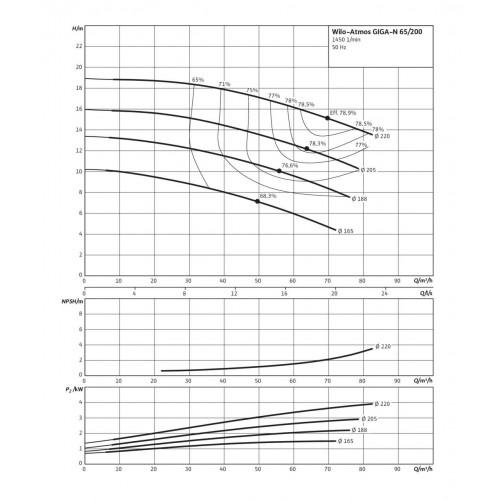 Одноступенчатый насос Wilo Atmos GIGA-N 65/200-3/4