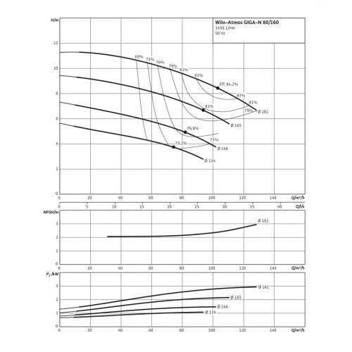 Одноступенчатый насос Wilo Atmos GIGA-N 80/160-3/4