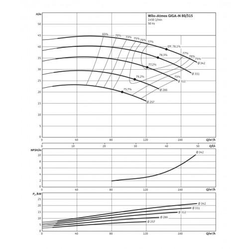 Одноступенчатый насос Wilo Atmos GIGA-N 80/315-7,5/4